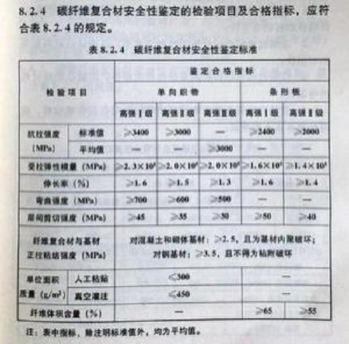 碳纤维布标准规范
