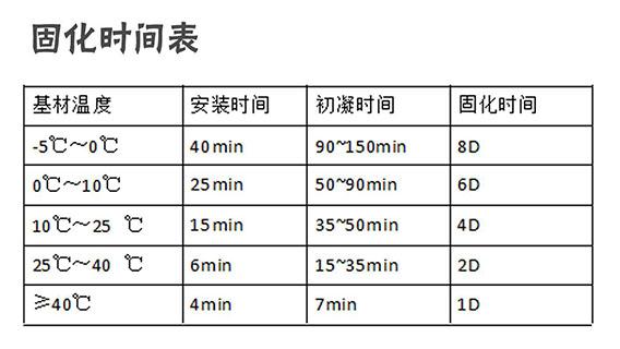 植筋胶固化时间表