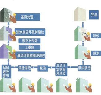 房屋加固之碳纤维布加固施工方法4步曲